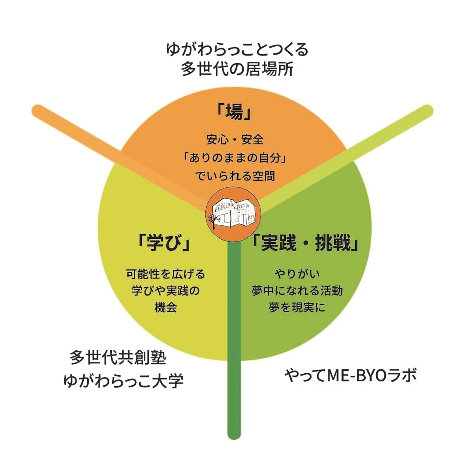 居場所の活動三本の軸